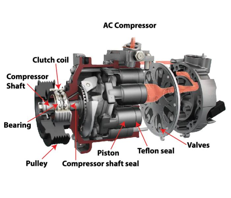 What Are The Common Faults Of Automatic Ac Compressors?