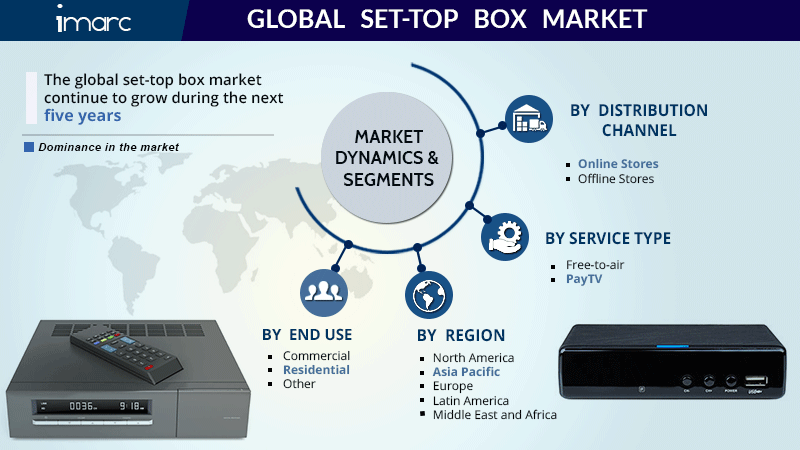 Set-Top Box Market Report 2020: Global Industry Size, Share, Top Leaders, Growth, Trends and Forecast By 2025