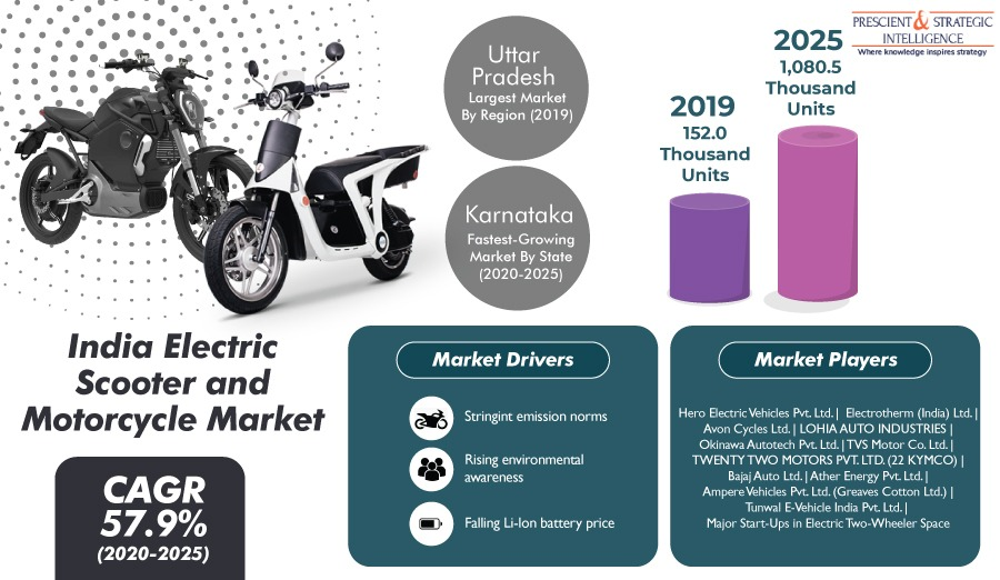 India Electric Scooter and Motorcycle Market is Expected to Reach $1,043.4 million by 2025