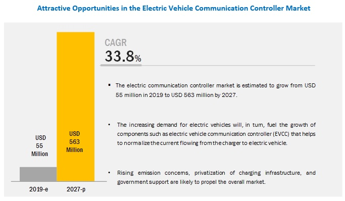 Electric Vehicle Communication Controller Market - Analysis with Ongoing Trends & Market Revenue