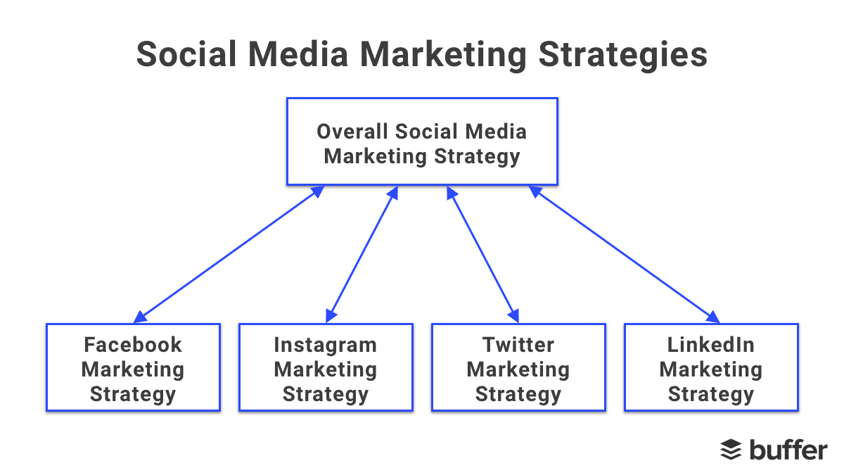 Building a Strong Social Media Strategy will boost awareness and increase bookings For Travel Marketing in 2020