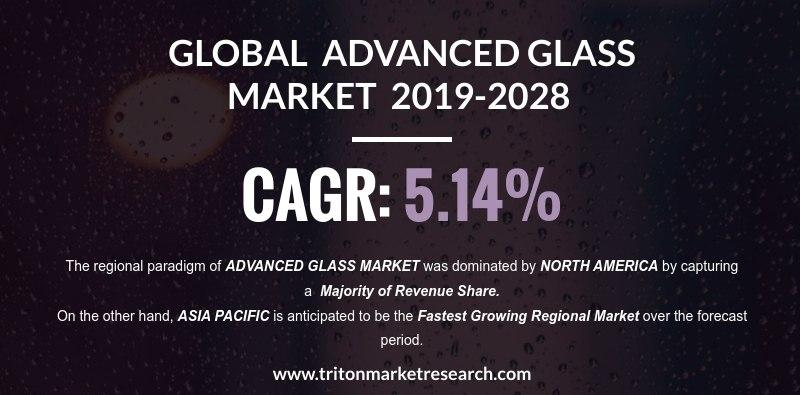 The Advanced Glass Market Estimated to Rise with $86.05 Billion by 2028