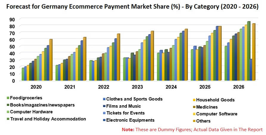 Germany Ecommerce Payment Market, Forecast by Category & Payment Method | Renub Research