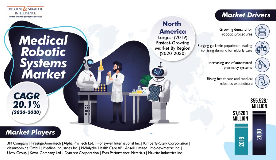 Medical Robotic Systems Market Predicted to Exhibit Explosive CAGR of 20.2% Between 2020 and 2030