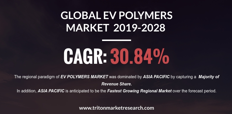 Government Incentives to Encourage the Electric Vehicle Polymers Market Growth at $47.14 Billion by 2028