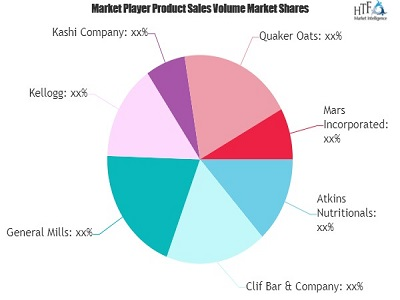 Nutritional Bar Market to Witness Massive Growth by 2026 | Clif Bar & Company, General Mills, Mars