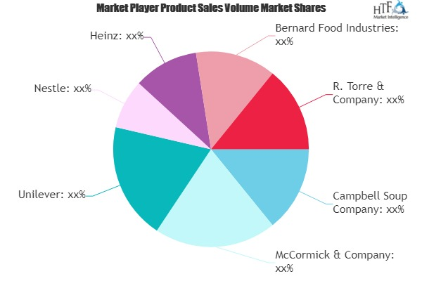 Recipe Mixes Market to See Huge Growth by 2025 | Unilever, Nestle, Heinz