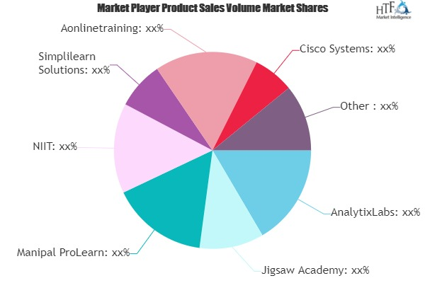 Professional Online Courses Market Next Big Thing | Major Giants AnalytixLabs, Jigsaw Academy, Manipal ProLearn