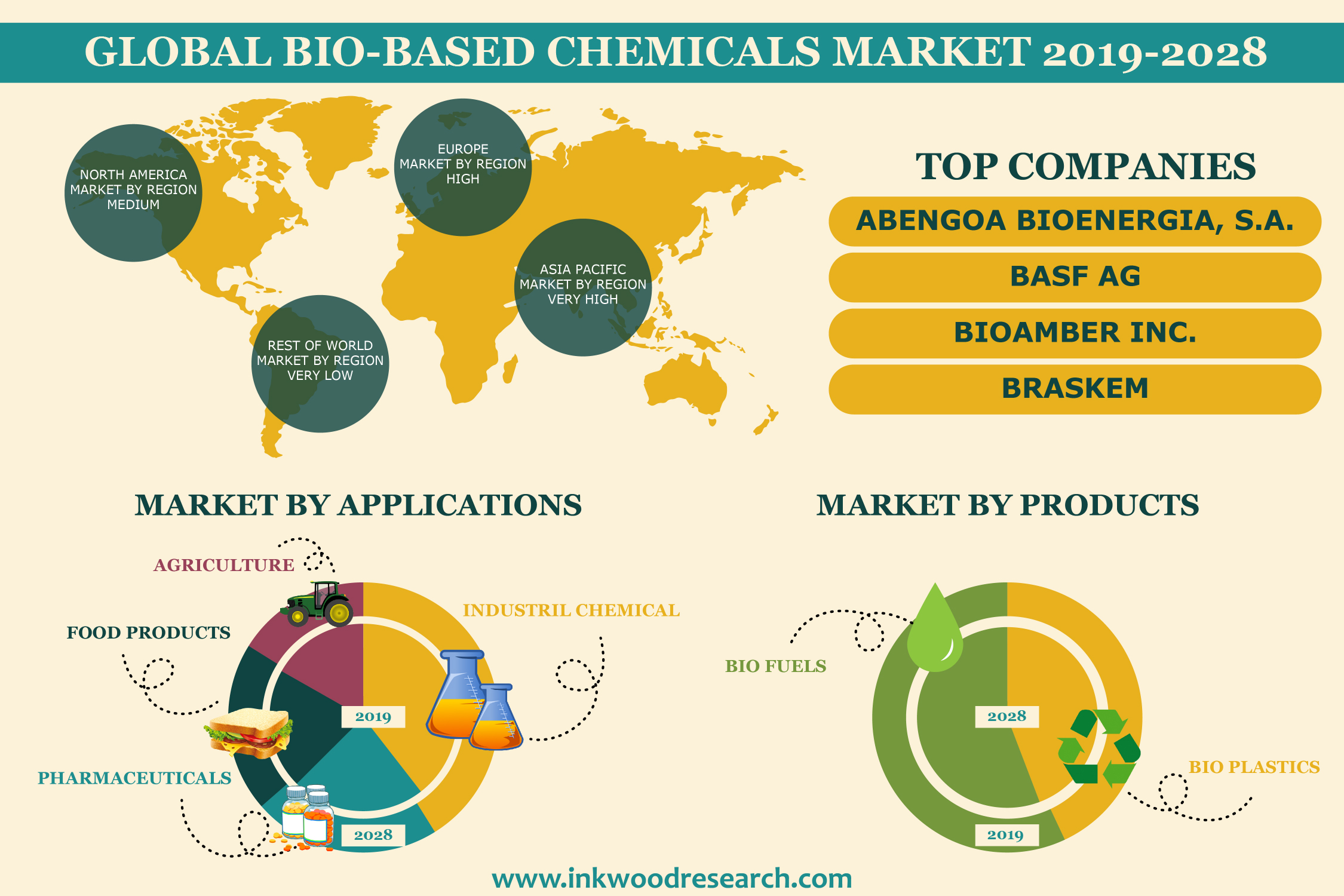 Rise in Sustainability Programs is building Popularity for Bio-based Chemicals in the Global Market