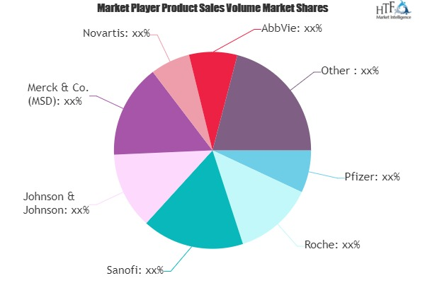 Medicine Market SWOT Analysis by Key Players- Pfizer, Roche, Sanofi, Johnson & Johnson