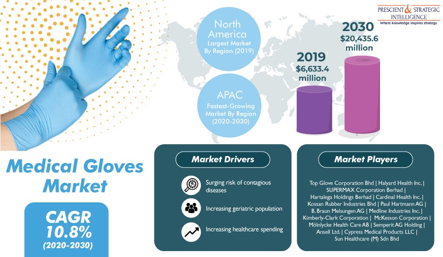 Medical Gloves Market is Expected to Grow at a CAGR of 10.8% During 2020-2030