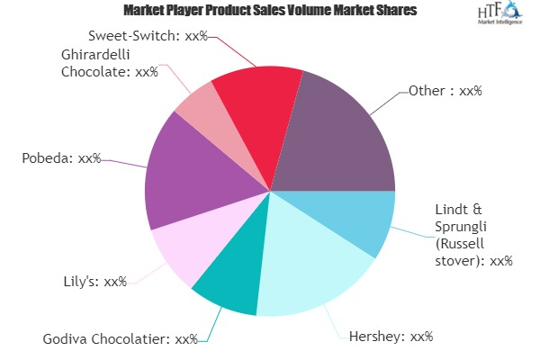 No Sugar Added Chocolate Market Comprehensive Study Explore Huge Growth in Future