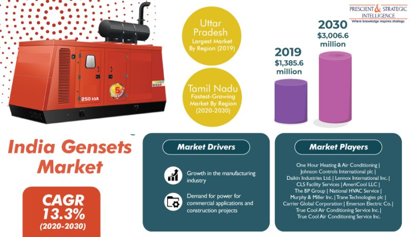 India Gensets Market is Expected to Generate $3,006.6 Million Revenue by 2030