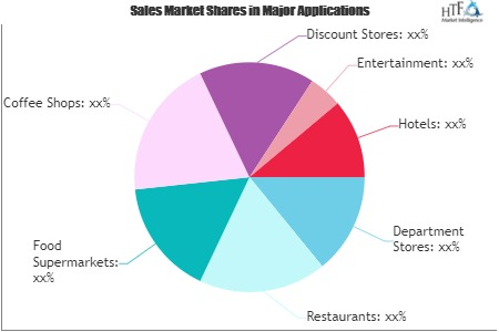 Retail Gift Card Market to set Phenomenal Growth by 2026: TransGate Solutions, DOCUMAX, First Data