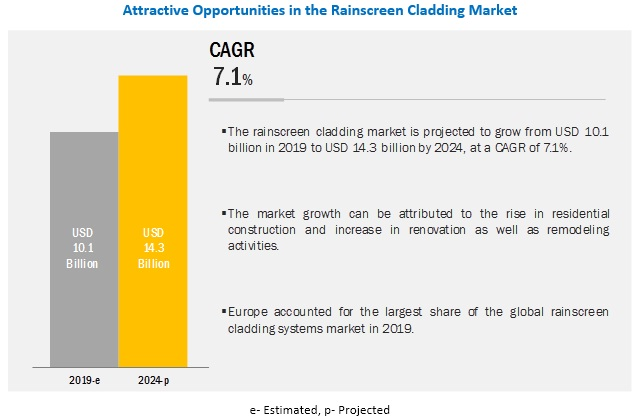 Increasing infrastructure and construction activities worldwide drive the market for Rainscreen Cladding Market