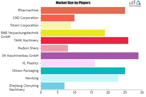 Plastic Bag & Pouch Machine Market Growing Popularity and Emerging Trends | Emerging Players Zhejiang Chovyting Machinery, Newlong, Ohlson Packaging