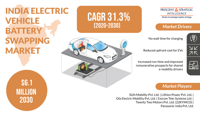 EV Battery Swapping Market in India to Grow with Explosive Growth Rate in Near Future