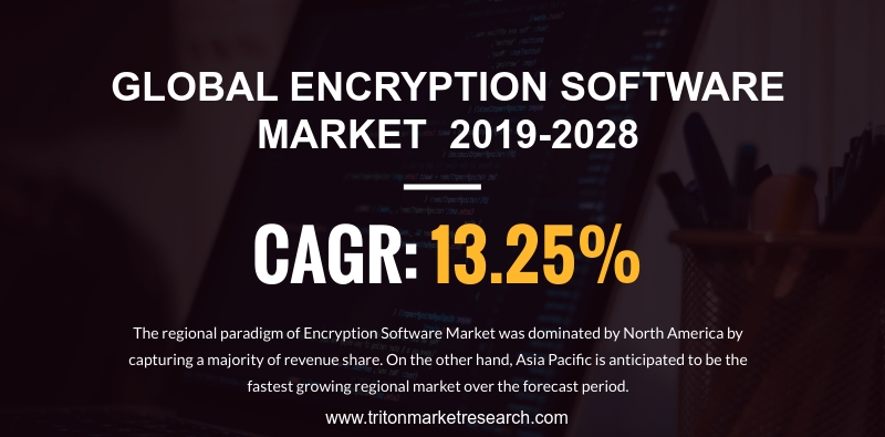 The Encryption Software Market likely to Surge at $21.11 Billion by 2028