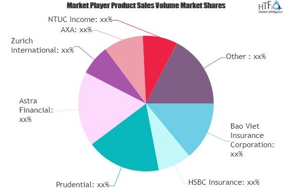 Bancassurance Market Critical Analysis with Expert Opinion | Zurich International, AXA, Allianz
