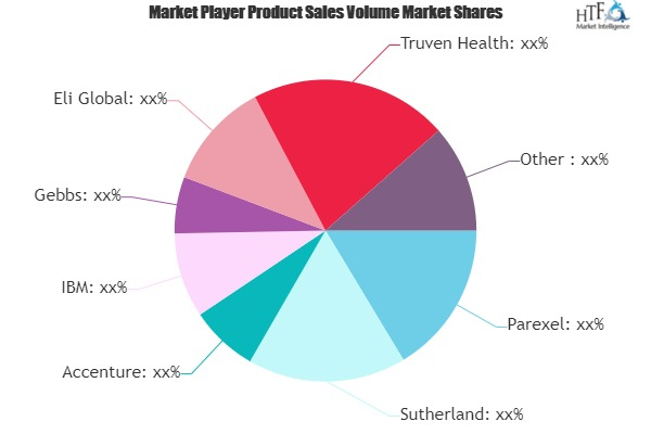 Healthcare BPO Business Market to Eyewitness Massive Growth by 2026 | Parexel, Accenture, IBM