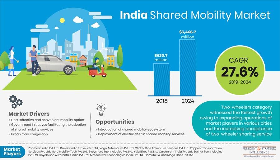 Shared Mobility Market in India is Projected to Register the Fastest Growth in Coming Years