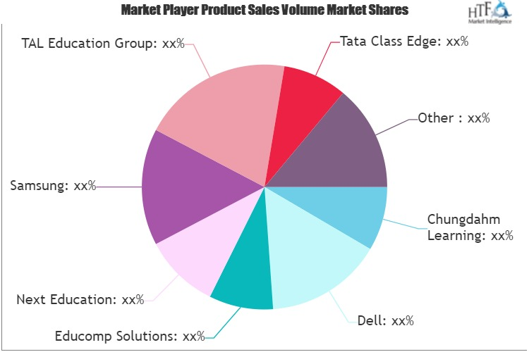 K-12 Education Market: 3 Bold Projections for 2020   Tata Class Edge, Adobe Systems, BenQ, Pearson Education
