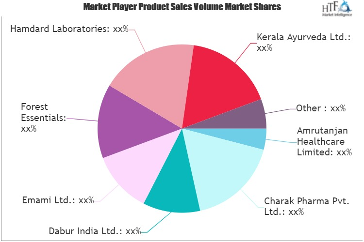 Ayurvedic Market to See Huge Growth by 2025 | Patanjali Ayurved Limited, Dabur India Ltd, The Himalaya Drug Company