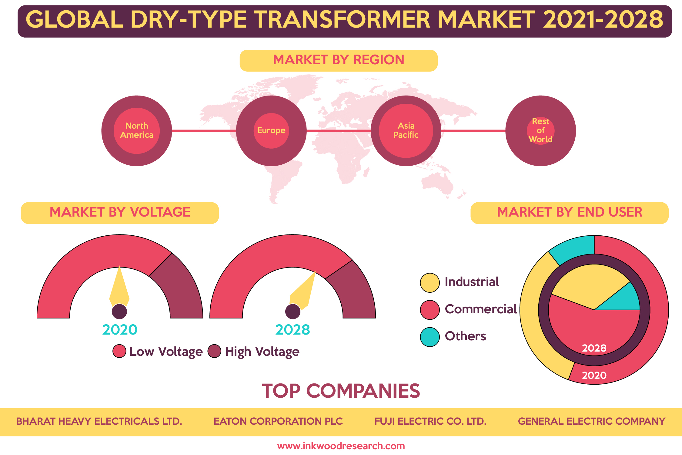 Growing Usage in Various End-Users to boost the Global Dry-Type Transformer Market