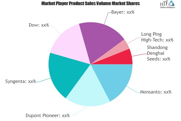 Genetically Modified Crops Market SWOT Analysis by Key Players- Monsanto, Dupont Pioneer, Syngenta, Dow
