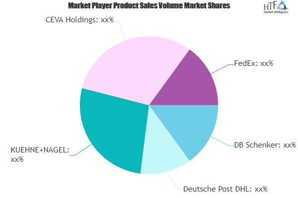 Healthcare Logistics Market Next Big Thing | Major Giants- DB Schenker, Deutsche Post, FedEx