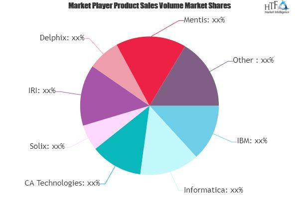 Data Protection Market Next Big Thing | Major Giants- CA Technologies, Solix, Delphix