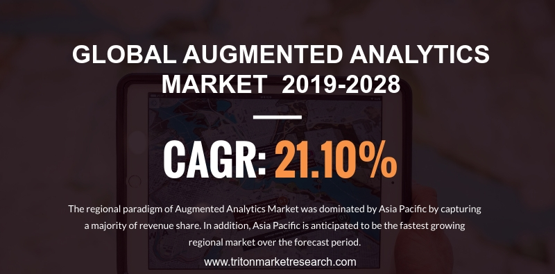 The Global Augmented Analytics Market likely to Develop at $31.88 Billion by 2028