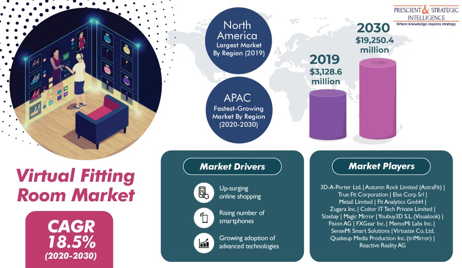 Virtual Fitting Room Market is Projected to Reach $19,250.4 million by 2030