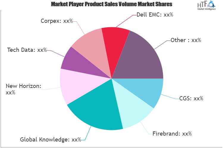 IT Training Market Next Big Thing | Major Giants Koenig Solutions, Tech Data, Corpex, ExecuTrain, Infosec Institute