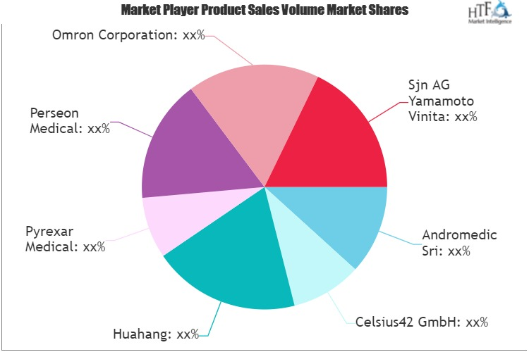 Hyperthermia Treatment for Cancer Market Projected to Show Strong Growth | Huahang, Pyrexar Medical, Perseon Medical, Omron