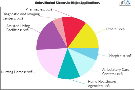 Healthcare IT (HIT) Market Next Big Thing | Major Giants Athenahealth, McKesson, Accenture, Cerner