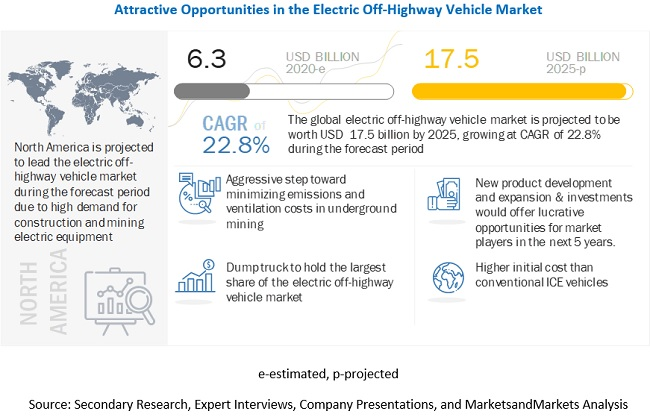 What are the key market trends impacting the growth of the electric off-highway vehicle market?