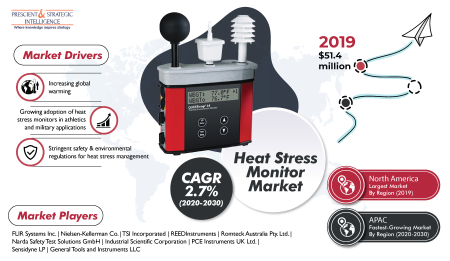 Heat Stress Monitor Market to Grow Substantially in Coming Years, Says P&S Intelligence