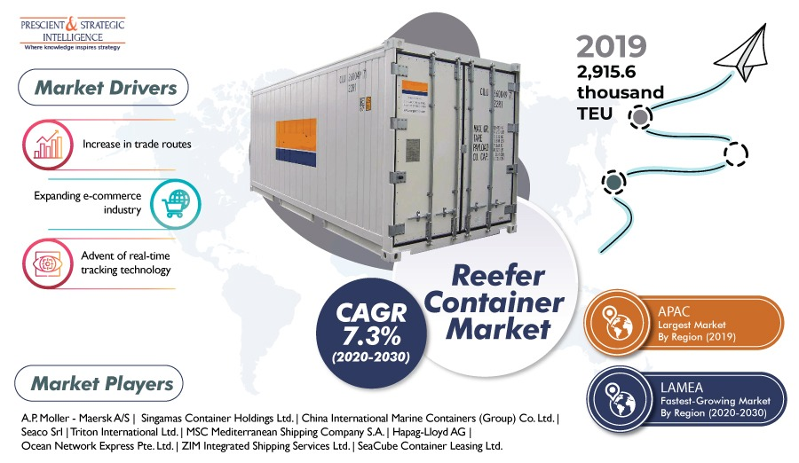 Reefer Container Market is Witnessing Significant Growth Due to Expansion of E-Commerce Industry
