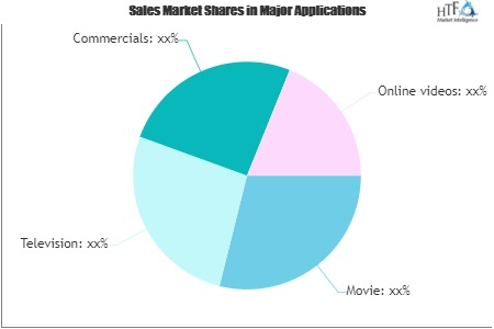 Over The Top (OTT) Market is Gaining Momentum with key players Roku, Google, Tencent Holdings, Microsoft
