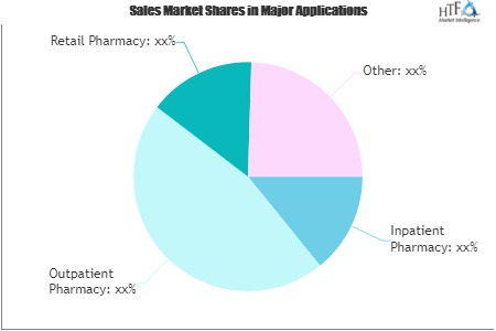Biotech, Pharma and Health Care Automation Market: 3 Bold Projections for 2020 | Scriptpro LLC, Talyst, LLC, Amerisourcebergen