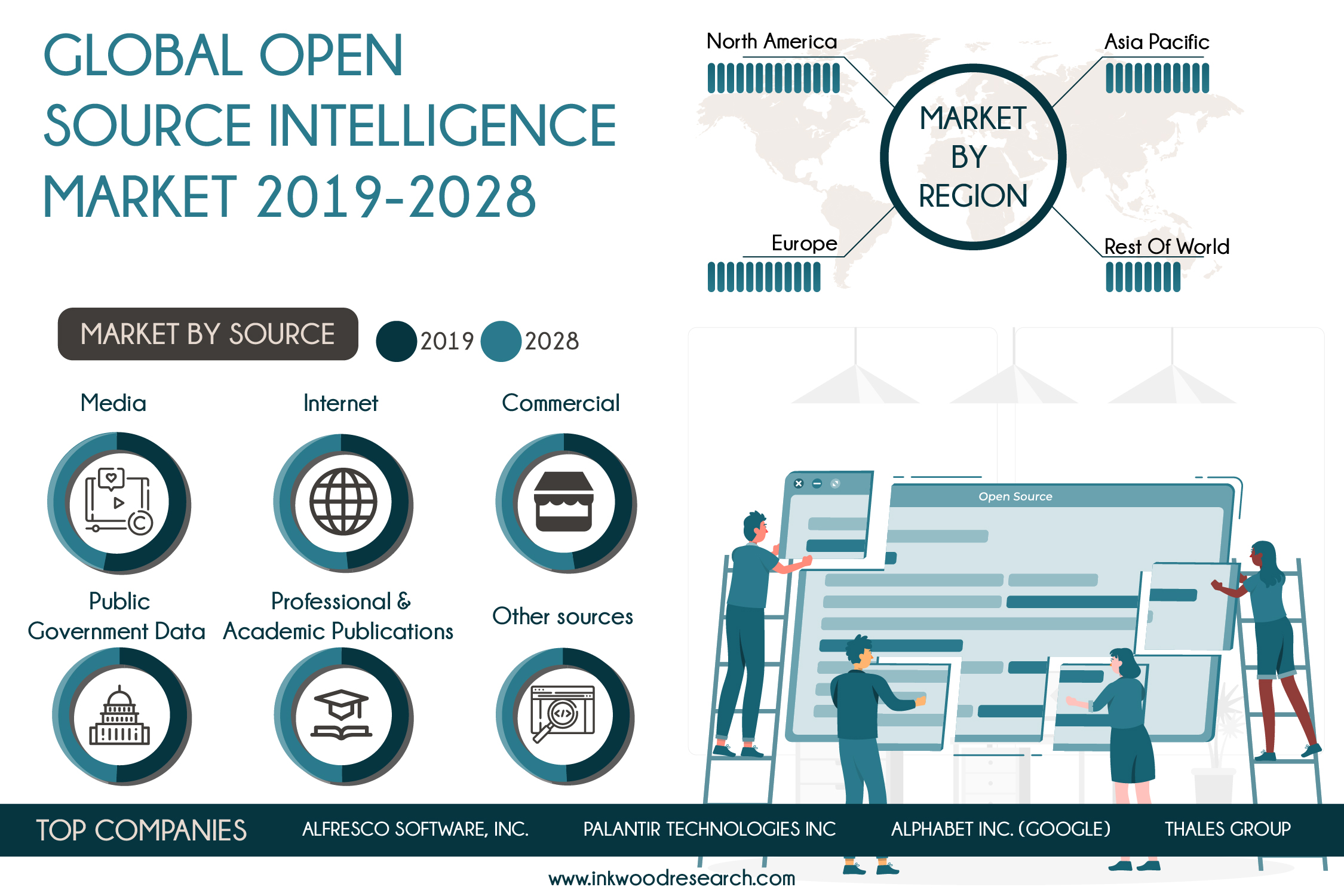 Benefits of Cost-Efficiency to leverage the Global Open Source Intelligence Market