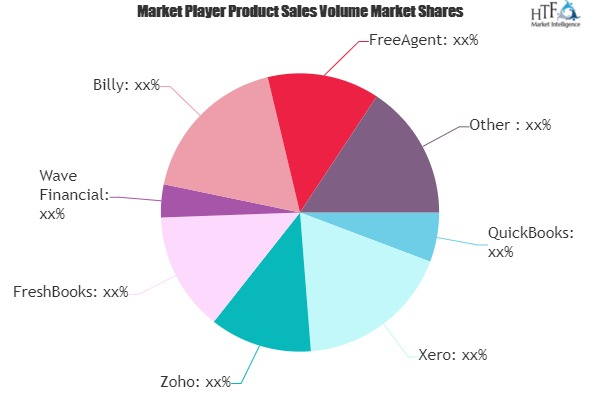 Small Business Accounting Software Market to Watch: Spotlight on QuickBooks, Xero, Zoho, FreshBooks