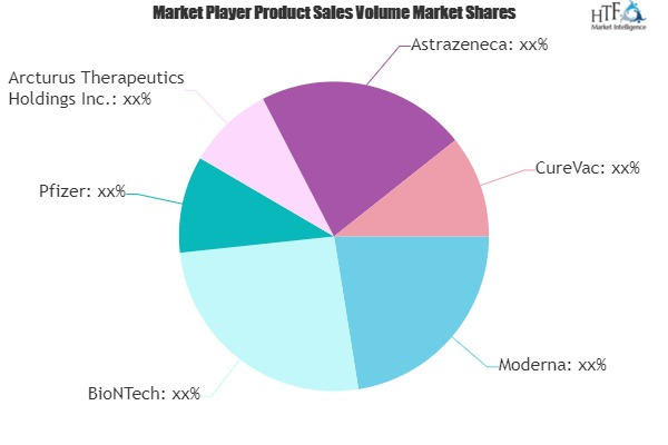mRNA Therapy Market SWOT Analysis by Key Players- Moderna, BioNTech, Pfizer, AstraZeneca