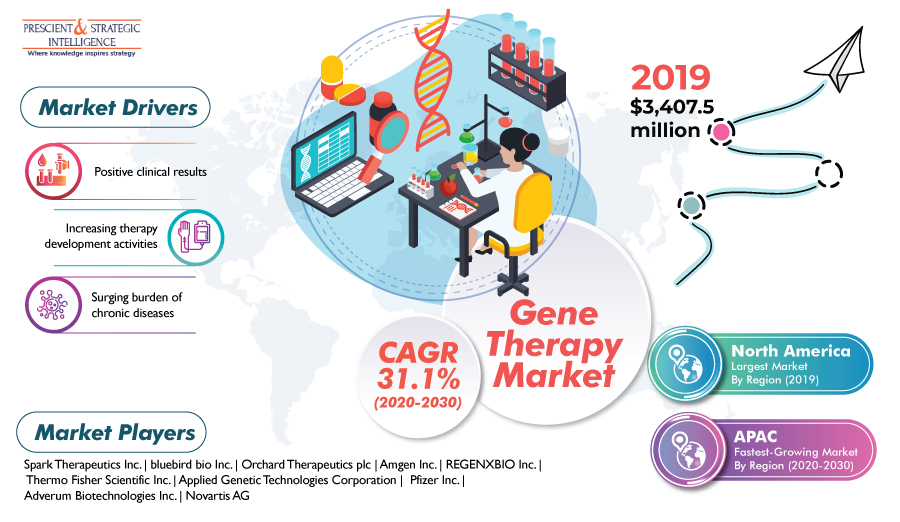 Driven by Rising Incidence of Cancer, Global Gene Therapy Market to Register Explosive Growth in Near Future