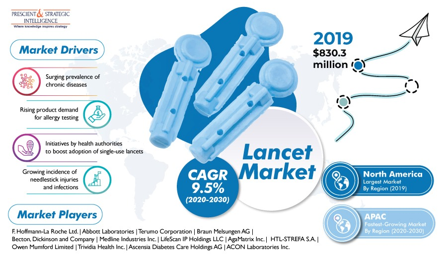 Lancet Market Projected to Grow due to Increasing Product Popularity in Homecare Setting