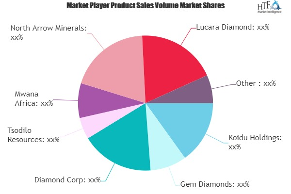 Natural Diamond Mining Market Tends to Show Steady Growth Post Pandemic: Rockwell Diamonds, Dominion Diamond, Rio Tinto