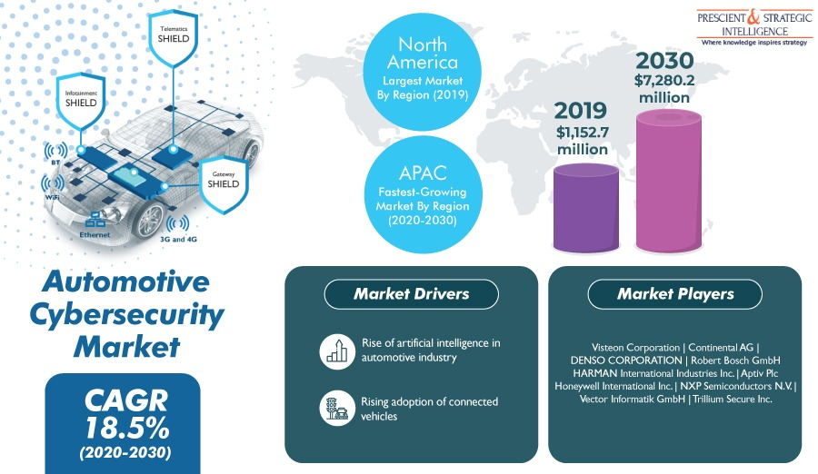 Automotive Cybersecurity Market to Grow with Explosive Growth Rate in Coming Years