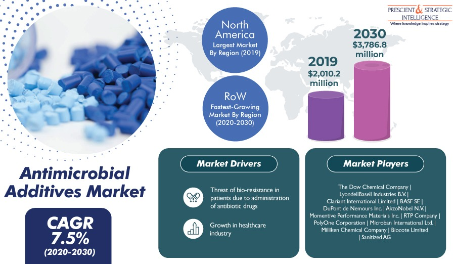 Antimicrobial Additives Market to Grow due to Expanding Healthcare Industry - P&S Intelligence