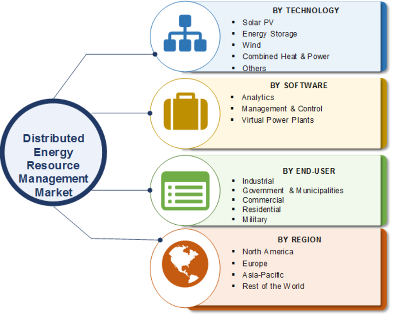 Distributed Energy Resource Management Market Size, Share 2020 | COVID-19 Pandemic Impact, Growth Strategies, Future Scope, Challenges, Drivers and Regional Forecast to 2023